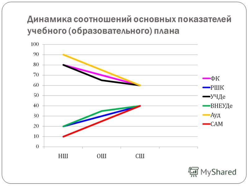 Динамика соотношений основных показателей учебного (образовательного) плана