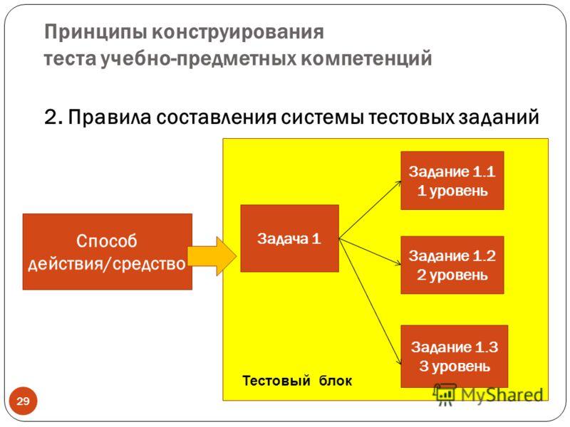 Принципы конструирования теста учебно-предметных компетенций 2. Правила составления системы тестовых заданий 29 Способ действия/средство Задача 1 Задание 1.1 1 уровень Задание 1.2 2 уровень Задание 1.3 3 уровень Тестовый блок