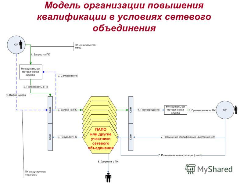 Модель организации повышения квалификации в условиях сетевого объединения