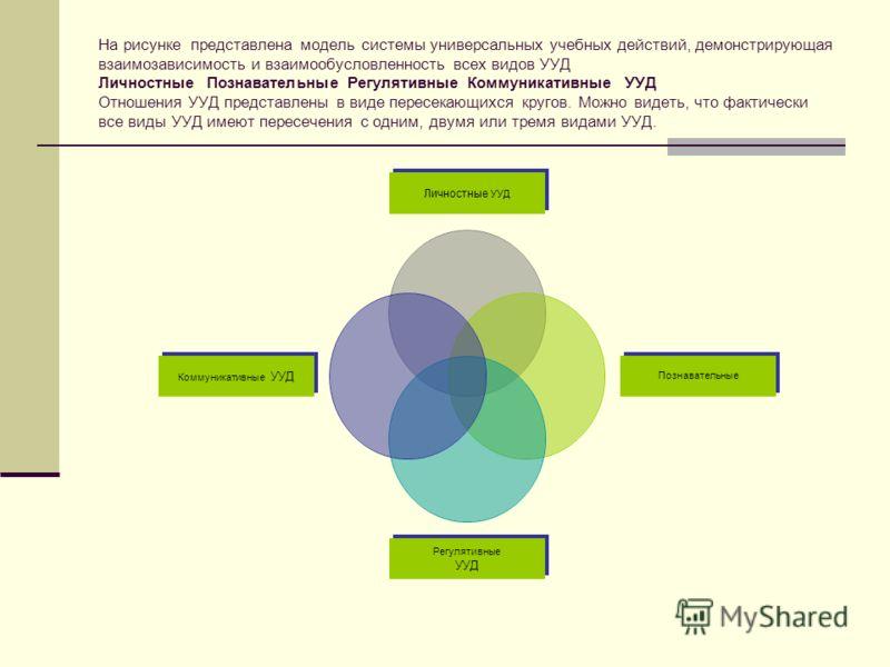 На рисунке представлена модель системы универсальных учебных действий, демонстрирующая взаимозависимость и взаимообусловленность всех видов УУД Личностные Познавательные Регулятивные Коммуникативные УУД Отношения УУД представлены в виде пересекающихс