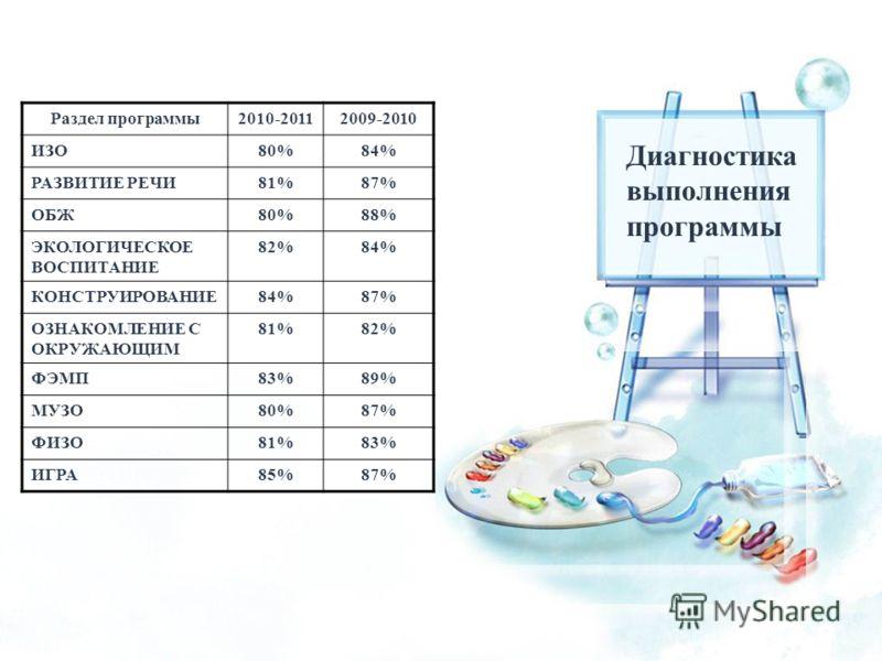 Раздел программы2010-20112009-2010 ИЗО80%84% РАЗВИТИЕ РЕЧИ81%87% ОБЖ80%88% ЭКОЛОГИЧЕСКОЕ ВОСПИТАНИЕ 82%84% КОНСТРУИРОВАНИЕ84%87% ОЗНАКОМЛЕНИЕ С ОКРУЖАЮЩИМ 81%82% ФЭМП83%89% МУЗО80%87% ФИЗО81%83% ИГРА85%87% Диагностика выполнения программы Раздел прог