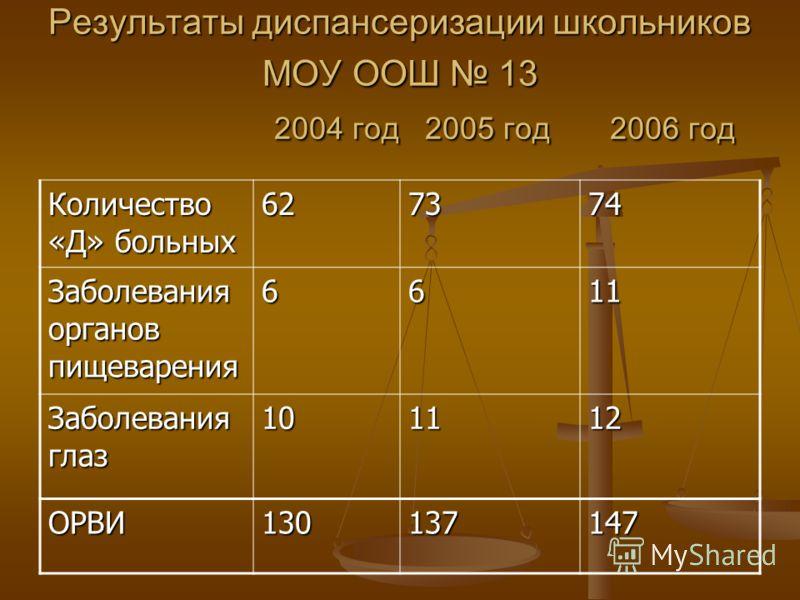 Результаты диспансеризации школьников МОУ ООШ 13 2004 год 2005 год 2006 год Количество «Д» больных 627374 Заболевания органов пищеварения 6611 Заболевания глаз 101112 ОРВИ130137147