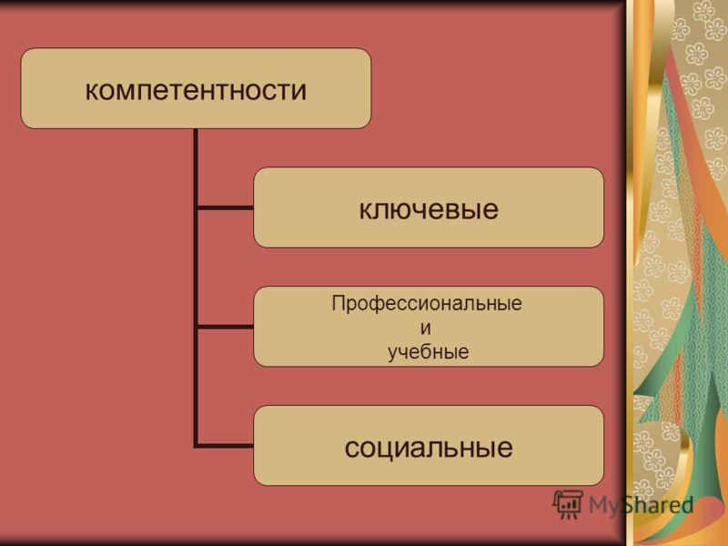 компетентности ключевые Профессиональные и учебные социальные