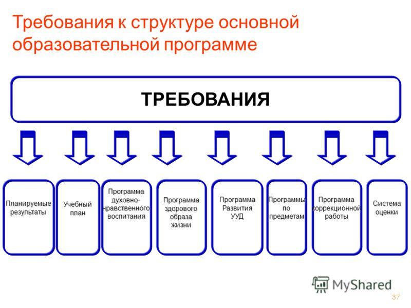 37 Требования к структуре основной образовательной программе ТРЕБОВАНИЯ ПланируемыерезультатыПрограммаздоровогообразажизниУчебныйпланПрограммаРазвитияУУДПрограммадуховно-нравственноговоспитанияПрограммыпопредметамПрограммакоррекционнойработыСистемаоц