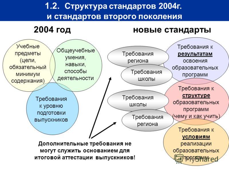 1.2. Структура стандартов 2004г. и стандартов второго поколения 2004 год Учебные предметы (цели, обязательный минимум содержания) Общеучебные умения, навыки, способы деятельности Требования к уровню подготовки выпускников Требования региона Требовани