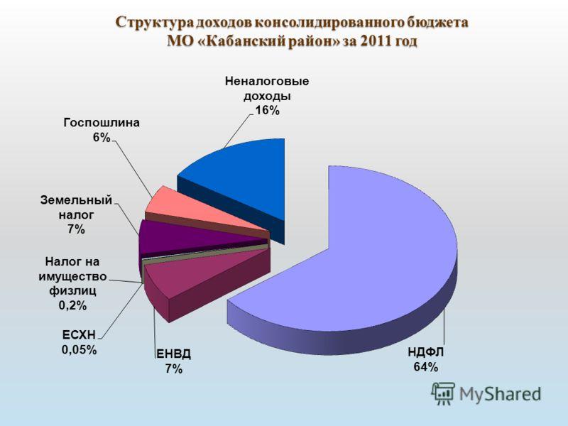Структура доходов консолидированного бюджета МО «Кабанский район» за 2011 год