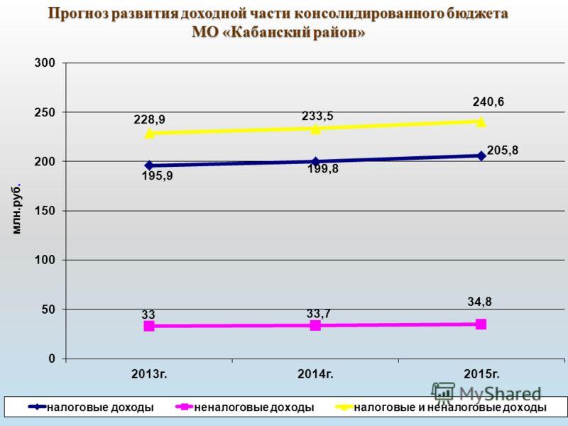 Прогноз развития доходной части консолидированного бюджета МО «Кабанский район»