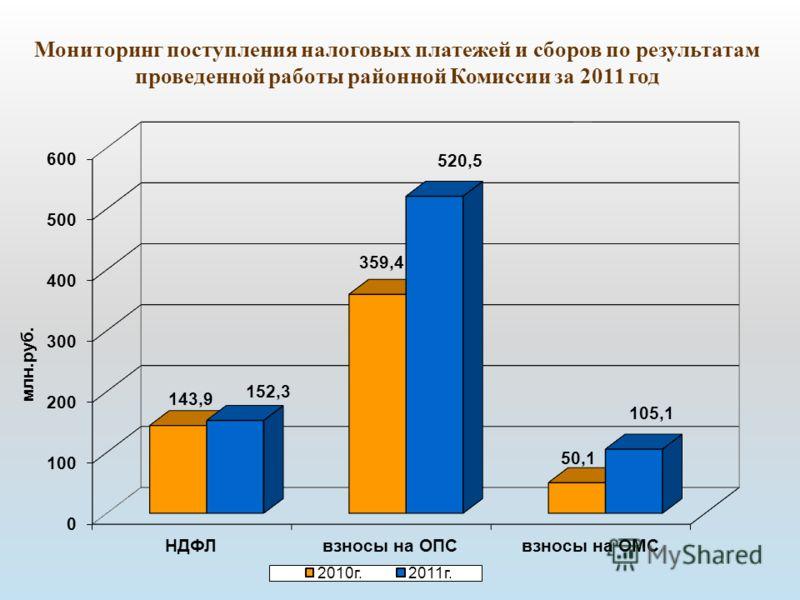 Мониторинг поступления налоговых платежей и сборов по результатам проведенной работы районной Комиссии за 2011 год