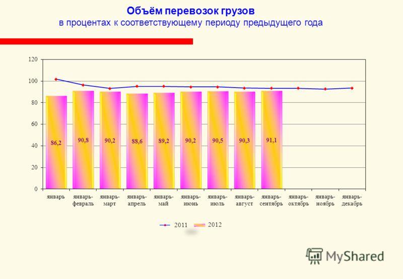 Объём перевозок грузов в процентах к соответствующему периоду предыдущего года 2012 2011