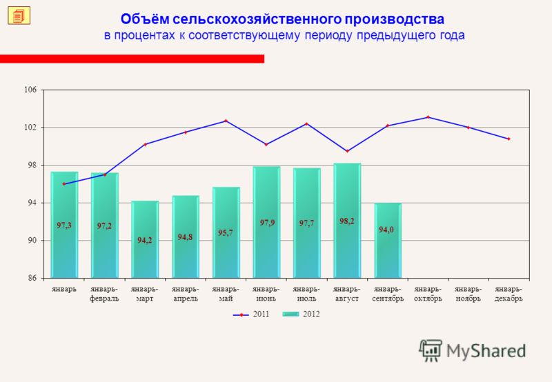 Объём сельскохозяйственного производства в процентах к соответствующему периоду предыдущего года 20122011