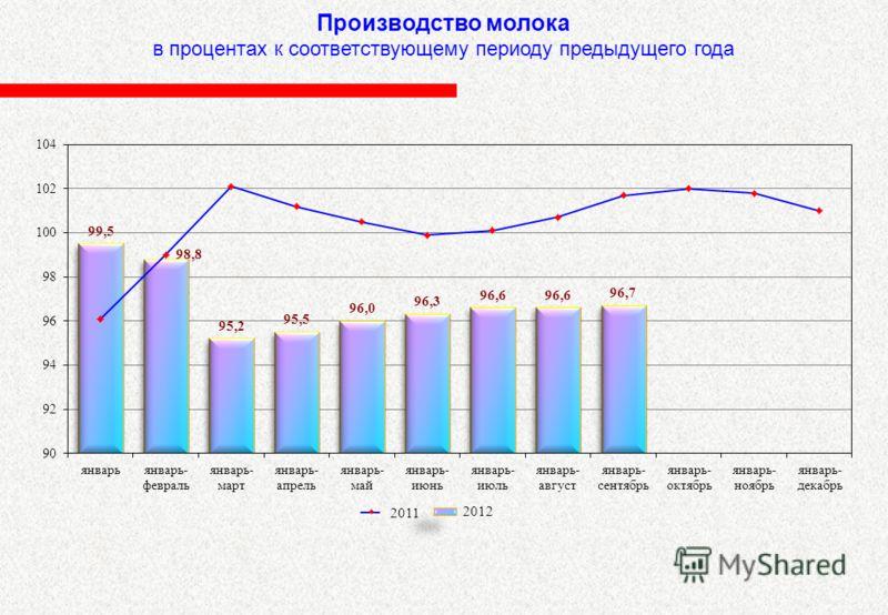 Производство молока в процентах к соответствующему периоду предыдущего года 2012 2011