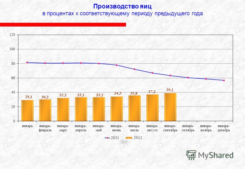 Производство яиц в процентах к соответствующему периоду предыдущего года 2012 2011