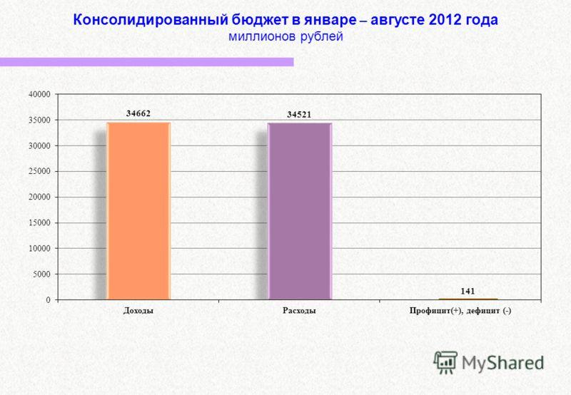 Консолидированный бюджет в январе – августе 2012 года миллионов рублей