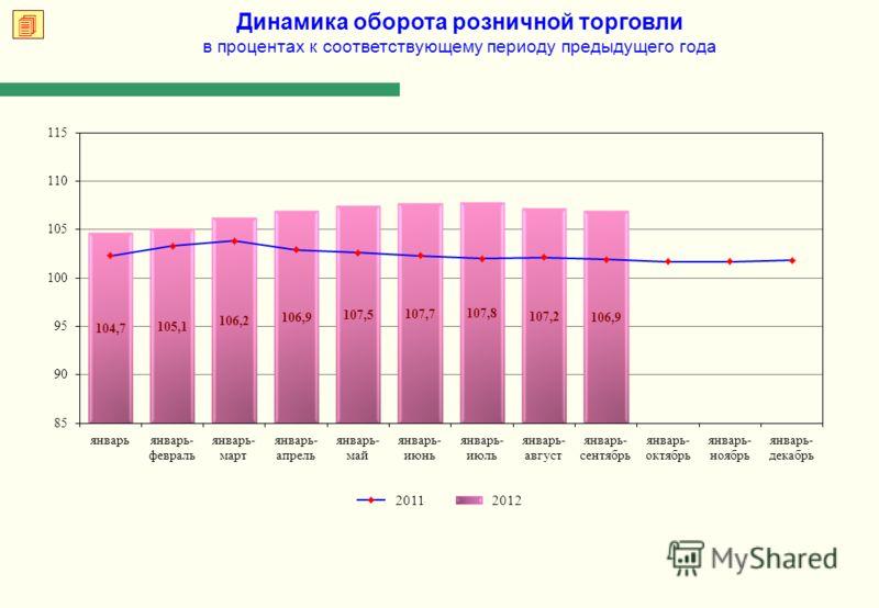 Динамика оборота розничной торговли в процентах к соответствующему периоду предыдущего года 2012 2011
