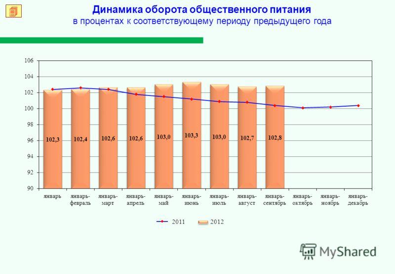 Динамика оборота общественного питания в процентах к соответствующему периоду предыдущего года 2012 2011