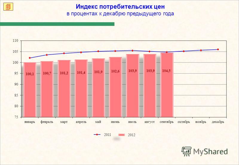 Индекс потребительских цен в процентах к декабрю предыдущего года 2012 2011