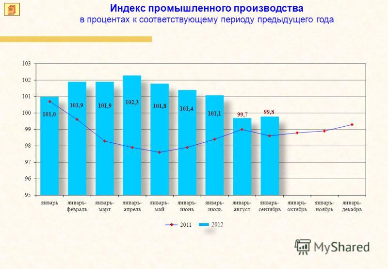 Индекс промышленного производства в процентах к соответствующему периоду предыдущего года 2012 2011