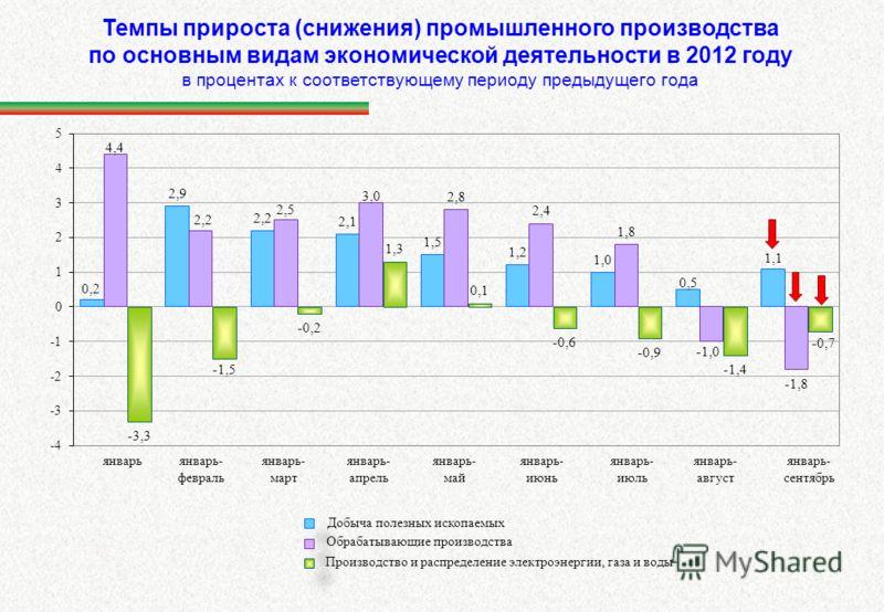 Темпы прироста (снижения) промышленного производства по основным видам экономической деятельности в 2012 году в процентах к соответствующему периоду предыдущего года Добыча полезных ископаемых Производство и распределение электроэнергии, газа и воды