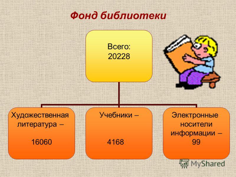 Фонд библиотеки Всего: 20228 Художественная литература – 16060 Учебники – 4168 Электронные носители информации – 99