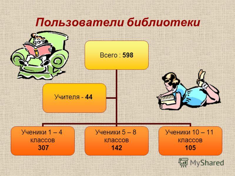 Пользователи библиотеки Всего : 598 Ученики 1 – 4 классов 307 Ученики 5 – 8 классов 142 Ученики 10 – 11 классов 105 Учителя - 44