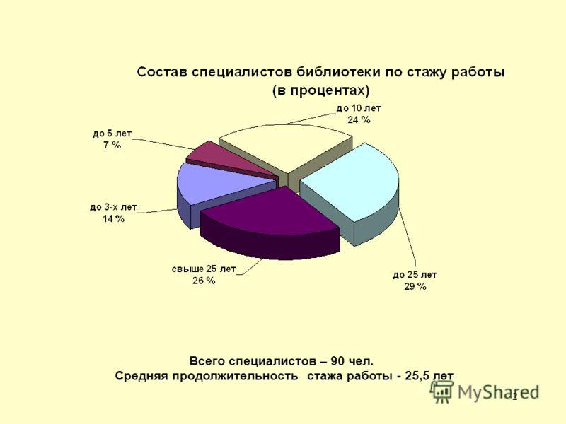 2 Всего специалистов – 90 чел. Средняя продолжительность стажа работы - 25,5 лет