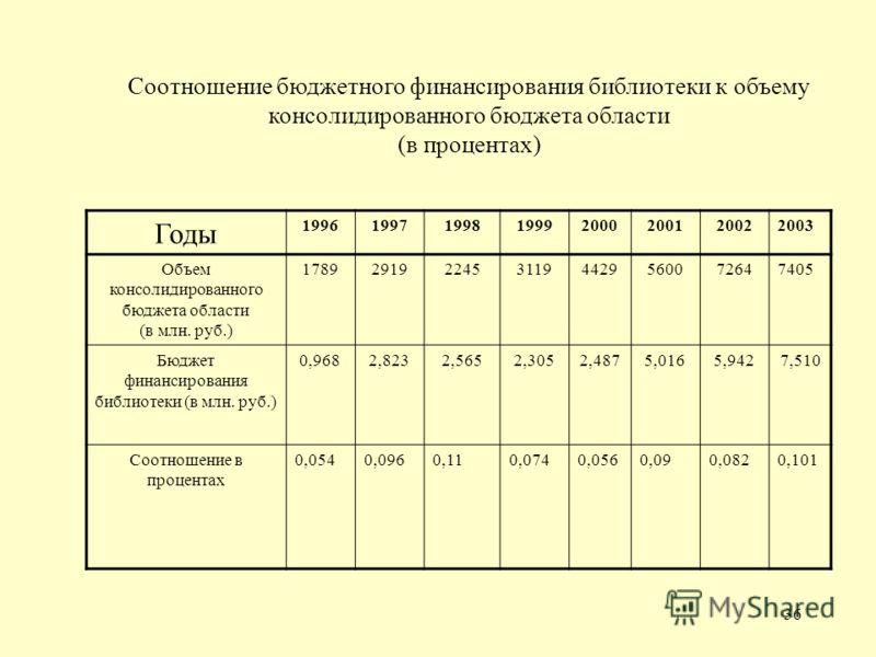 36 Годы 19961997199819992000200120022003 Объем консолидированного бюджета области (в млн. руб.) 17892919224531194429560072647405 Бюджет финансирования библиотеки (в млн. руб.) 0,9682,8232,5652,3052,4875,0165,9427,510 Соотношение в процентах 0,0540,09
