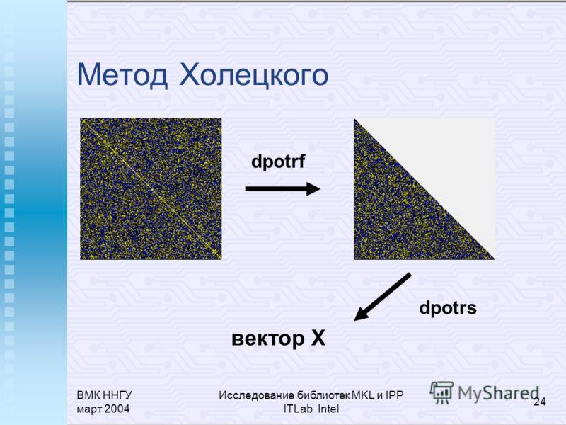 ВМК ННГУ март 2004 Исследование библиотек MKL и IPP ITLab Intel 24 Метод Холецкого dpotrf вектор X dpotrs
