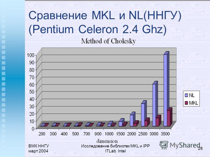 ВМК ННГУ март 2004 Исследование библиотек MKL и IPP ITLab Intel 26 Сравнение MKL и NL(ННГУ) (Pentium Celeron 2.4 Ghz)
