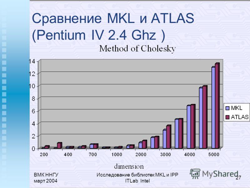 ВМК ННГУ март 2004 Исследование библиотек MKL и IPP ITLab Intel 27 Сравнение MKL и ATLAS (Pentium IV 2.4 Ghz )