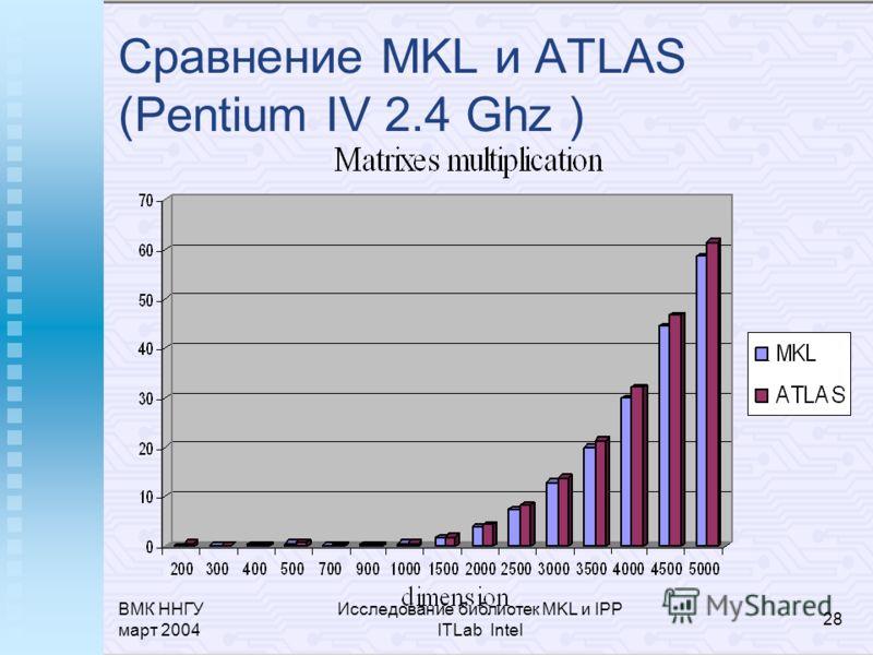 ВМК ННГУ март 2004 Исследование библиотек MKL и IPP ITLab Intel 28 Сравнение MKL и ATLAS (Pentium IV 2.4 Ghz )