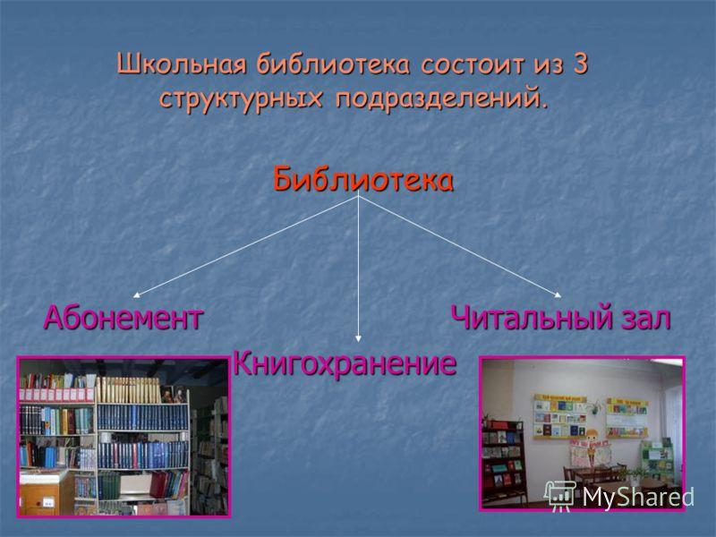 Школьная библиотека состоит из 3 структурных подразделений. Библиотека Библиотека Абонемент Читальный зал Книгохранение Книгохранение