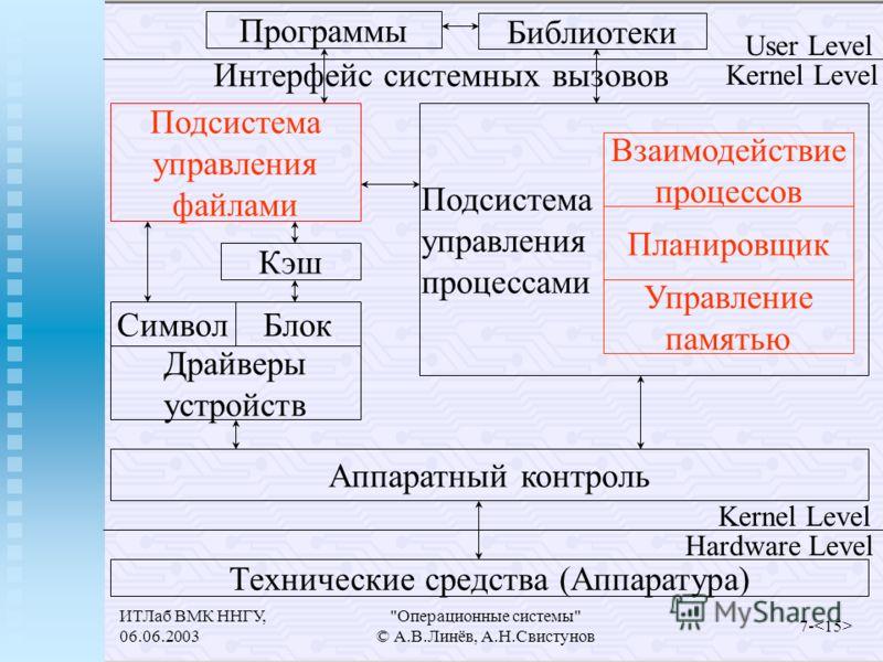 ИТЛаб ВМК ННГУ, 06.06.2003