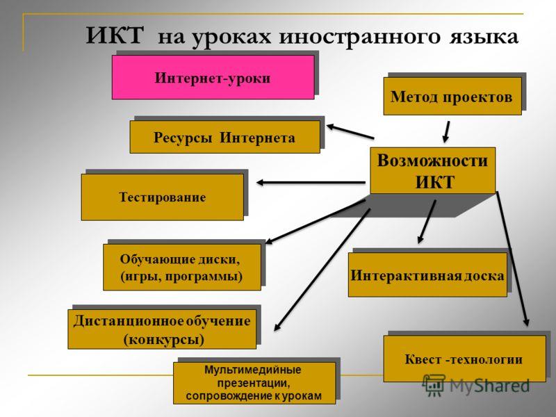 ИКТ на уроках иностранного языка Ресурсы Интернета Тестирование Возможности ИКТ Обучающие диски, (игры, программы) Обучающие диски, (игры, программы) Интерактивная доска Мультимедийные презентации, сопровождение к урокам Мультимедийные презентации, с