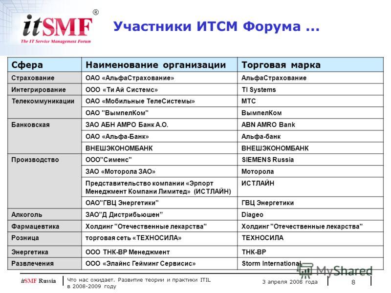 Что нас ожидает. Развитие теории и практики ITIL в 2008-2009 году 3 апреля 2008 года itSMF Russia 8 Участники ИТСМ Форума... СфераНаименование организацииТорговая марка СтрахованиеОАО «АльфаСтрахование»АльфаСтрахование ИнтегрированиеOOO «Ти Ай Систем