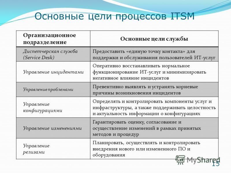 Основные цели процессов ITSM Организационное подразделение Основные цели службы Диспетчерская служба (Service Desk) Предоставить «единую точку контакта» для поддержки и обслуживания пользователей ИТ-услуг Управление инцидентами Оперативно восстанавли
