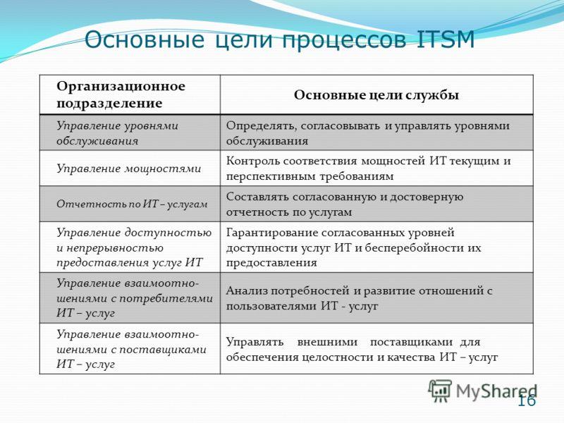 Основные цели процессов ITSM Организационное подразделение Основные цели службы Управление уровнями обслуживания Определять, согласовывать и управлять уровнями обслуживания Управление мощностями Контроль соответствия мощностей ИТ текущим и перспектив