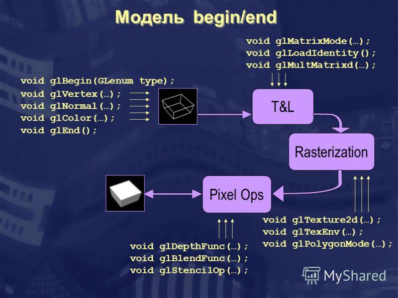 Модель begin/end void glMatrixMode(…); void glLoadIdentity(); void glMultMatrixd(…); void glBegin(GLenum type); void glVertex(…); void glNormal(…); void glColor(…); void glEnd(); T&L Rasterization Pixel Ops void glTexture2d(…); void glTexEnv(…); void