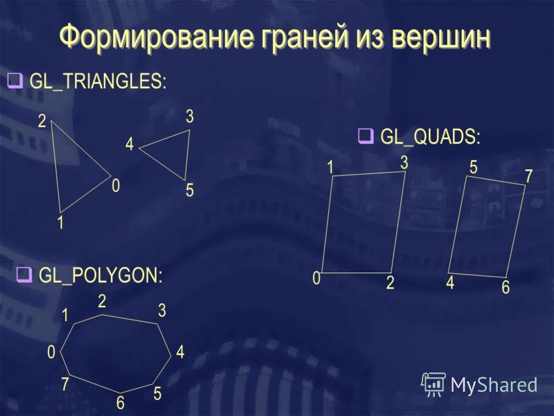 Формирование граней из вершин 1 0 2 3 4 5 GL_TRIANGLES: 0 1 2 3 4 5 6 7 GL_QUADS: GL_POLYGON: 0 1 3 2 5 4 6 7