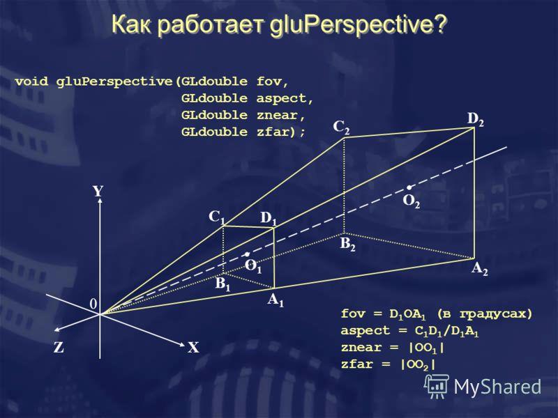 Как работает gluPerspective? X Y Z 0 O1O1 O2O2 A1A1 B1B1 C1C1 D1D1 A2A2 B2B2 C2C2 D2D2 void gluPerspective(GLdouble fov, GLdouble aspect, GLdouble znear, GLdouble zfar); fov = D 1 OA 1 (в градусах) aspect = C 1 D 1 /D 1 A 1 znear = |OO 1 | zfar = |OO