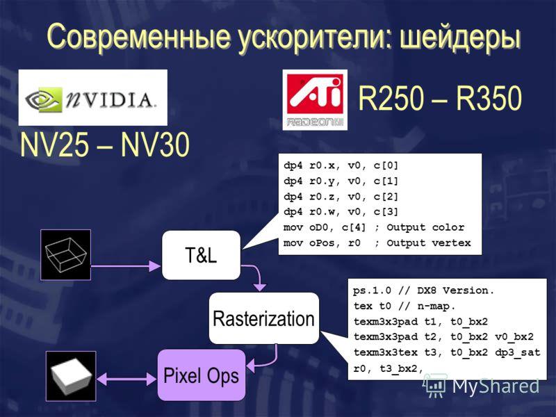 Современные ускорители: шейдеры R250 – R350 T&L Rasterization Pixel Ops NV25 – NV30 dp4 r0.x, v0, c[0] dp4 r0.y, v0, c[1] dp4 r0.z, v0, c[2] dp4 r0.w, v0, c[3] mov oD0, c[4] ; Output color mov oPos, r0 ; Output vertex ps.1.0 // DX8 Version. tex t0 //