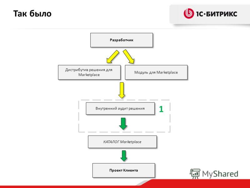 Так было Внутренний аудит решения Модуль для Marketplace 1 Дистрибутив решения для Marketplace Проект Клиента КАТАЛОГ Marketplace Разработчик