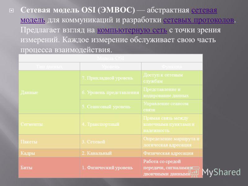 Сетевая модель OSI ( ЭМВОС ) абстрактная сетевая модель для коммуникаций и разработки сетевых протоколов. Предлагает взгляд на компьютерную сеть с точки зрения измерений. Каждое измерение обслуживает свою часть процесса взаимодействия. сетевая модель