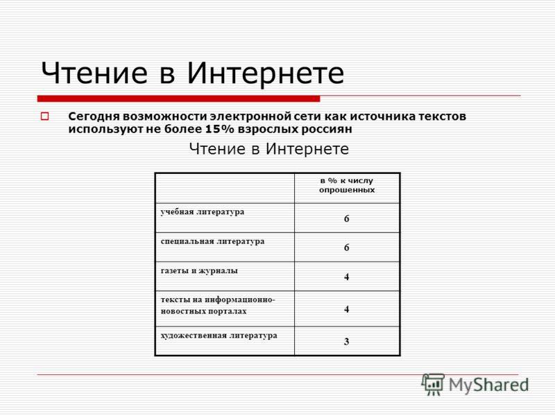 Чтение в Интернете Сегодня возможности электронной сети как источника текстов используют не более 15% взрослых россиян Чтение в Интернете в % к числу опрошенных учебная литература 6 специальная литература 6 газеты и журналы 4 тексты на информационно-