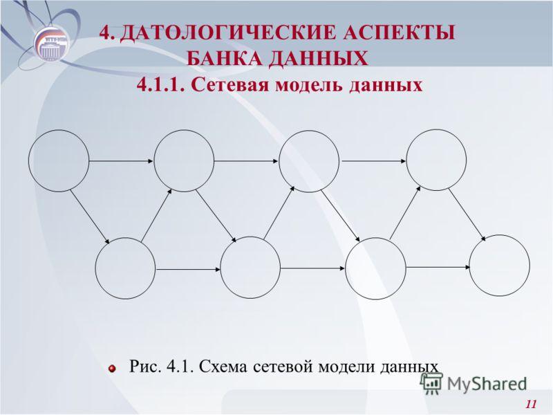 11 Рис. 4.1. Схема сетевой модели данных 4. ДАТОЛОГИЧЕСКИЕ АСПЕКТЫ БАНКА ДАННЫХ 4.1.1. Сетевая модель данных