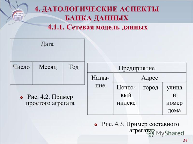 14 4. ДАТОЛОГИЧЕСКИЕ АСПЕКТЫ БАНКА ДАННЫХ 4.1.1. Сетевая модель данных Рис. 4.3. Пример составного агрегата Дата ЧислоМесяцГод Предприятие Назва- ние Адрес Почто- вый индекс городулица и номер дома Рис. 4.2. Пример простого агрегата