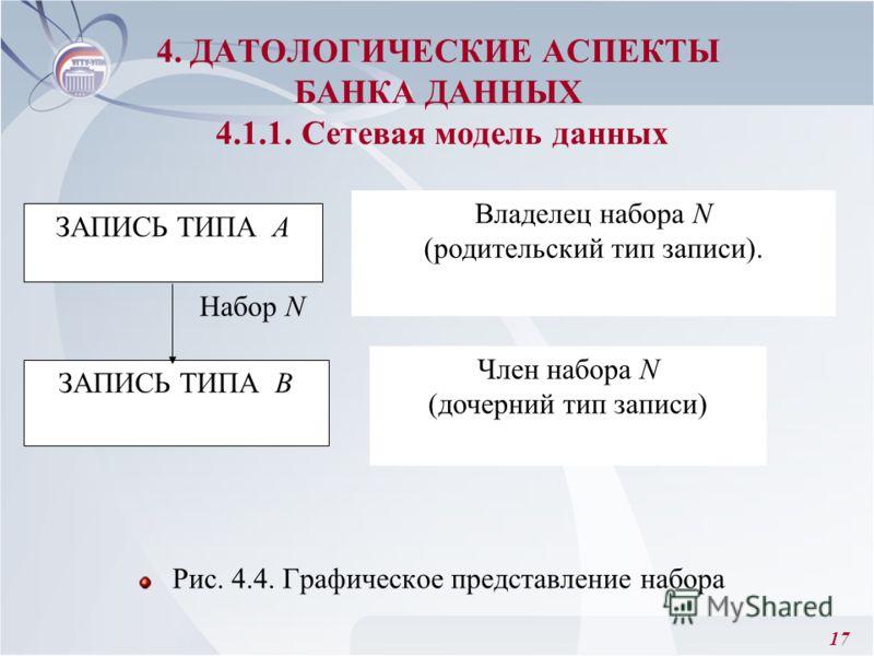 17 Рис. 4.4. Графическое представление набора 4. ДАТОЛОГИЧЕСКИЕ АСПЕКТЫ БАНКА ДАННЫХ 4.1.1. Сетевая модель данных ЗАПИСЬ ТИПА А ЗАПИСЬ ТИПА В Владелец набора N (родительский тип записи). Член набора N (дочерний тип записи) Набор N