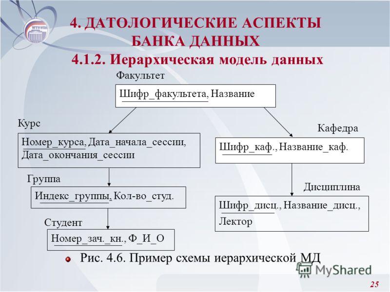25 Рис. 4.6. Пример схемы иерархической МД 4. ДАТОЛОГИЧЕСКИЕ АСПЕКТЫ БАНКА ДАННЫХ 4.1.2. Иерархическая модель данных Шифр_факультета, Название Факультет Курс Группа Студент Номер_курса, Дата_начала_сессии, Дата_окончания_сессии Индекс_группы, Кол-во_