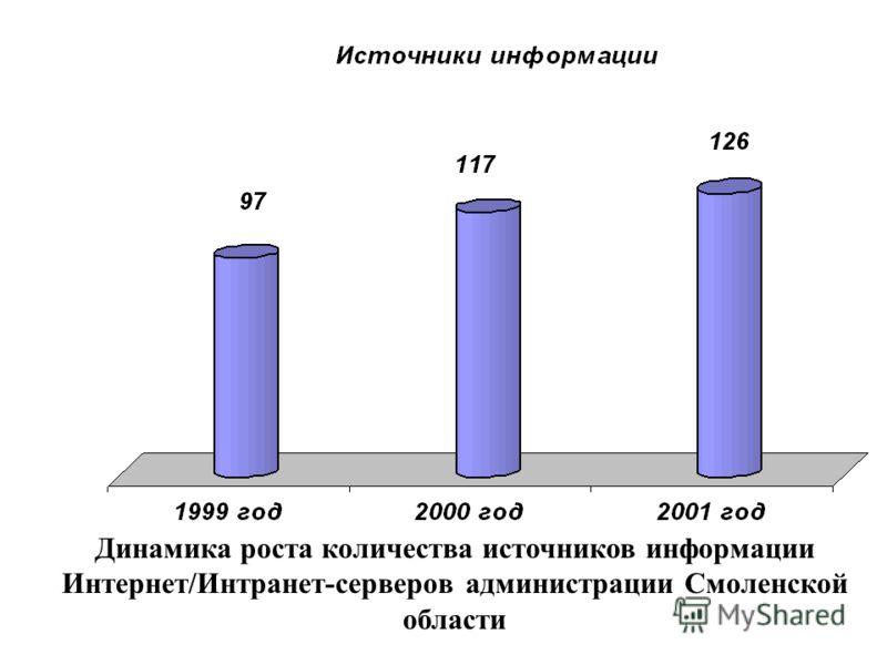 Динамика роста количества источников информации Интернет/Интранет-серверов администрации Смоленской области