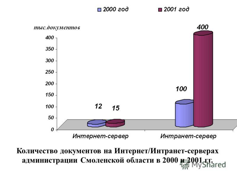 Количество документов на Интернет/Интранет-серверах администрации Смоленской области в 2000 и 2001 гг.