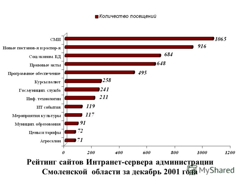 Рейтинг сайтов Интранет-сервера администрации Смоленской области за декабрь 2001 года